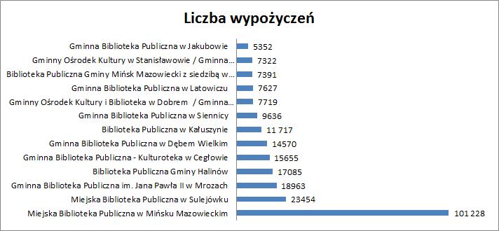 Wykres przedstawiający liczbę wypożyczeń w ciągu roku w bibliotekach powiatu mińskiego