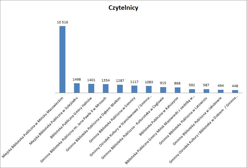Wykres przedstawiający liczbę czytelników w bibliotekach powiatu mińskiego